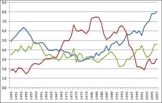 Graphique 5 : dividendes, intérêts, IS (source : INSEE)