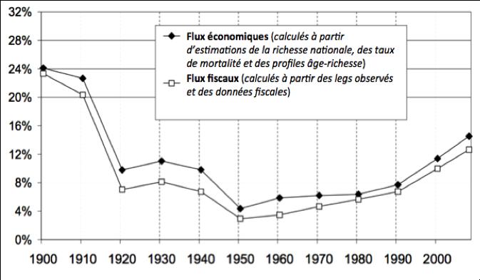 Valeur des héritages annuels en % du revenu national (source : Piketty, 2010)