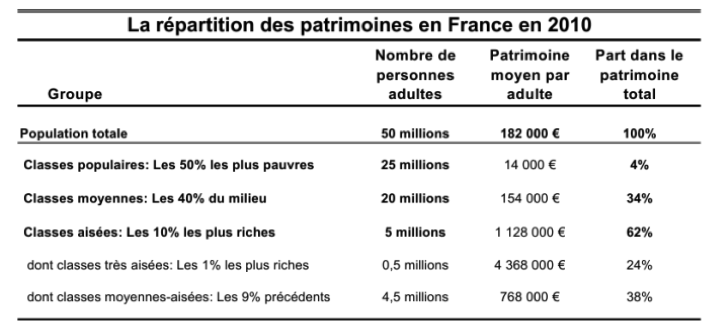 Source : http://www.revolution-fiscale.fr