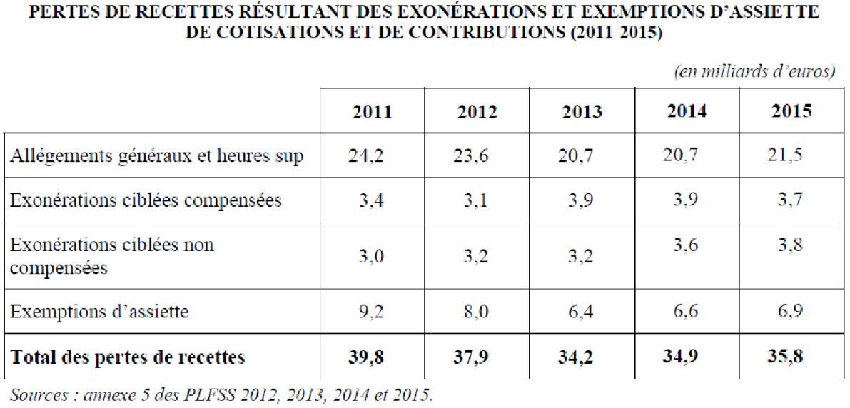 Source: projet de loi de finance de la sécurité sociale 2014